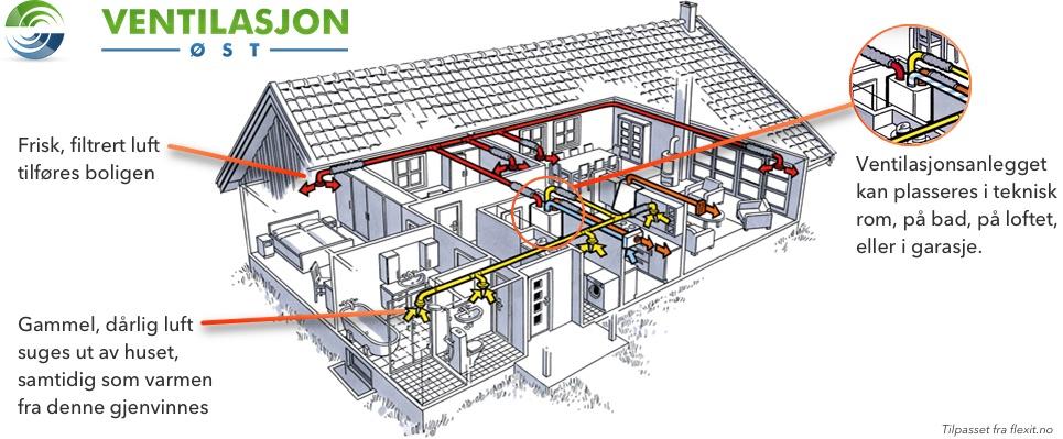 Balansert ventilasjon oversikt